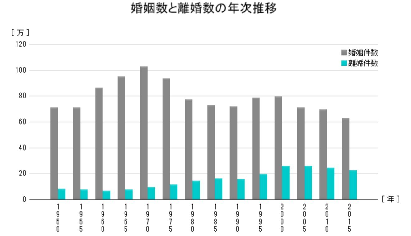 婚姻数と離婚数の年次推移